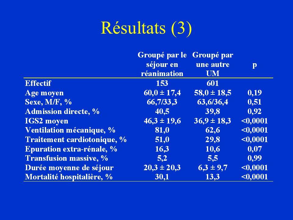 Résultats (3)