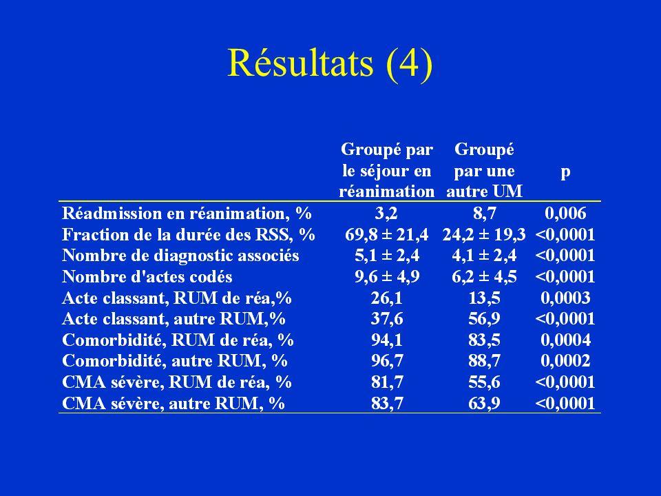 Résultats (4)
