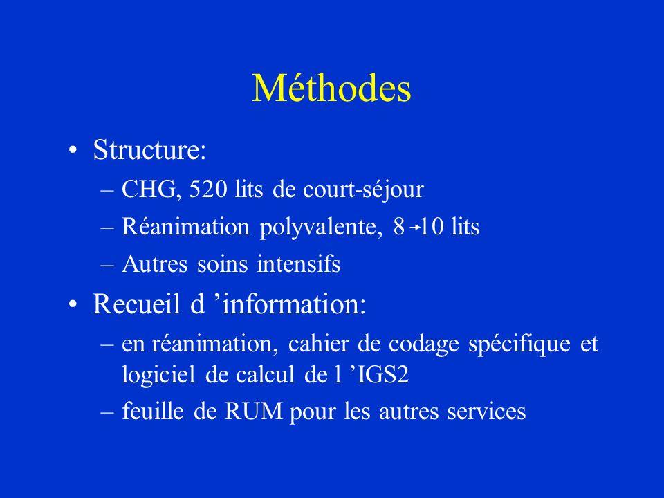Méthodes Structure: Recueil d 'information: