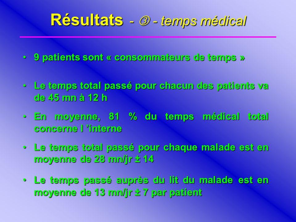 Résultats -  - temps médical