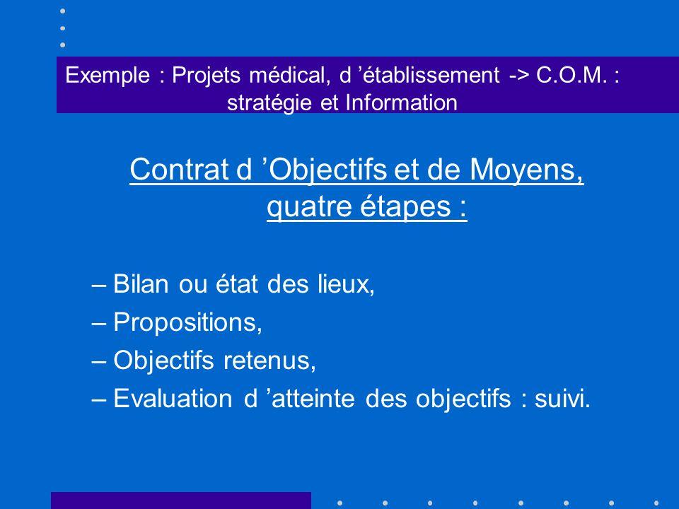 Contrat d 'Objectifs et de Moyens, quatre étapes :