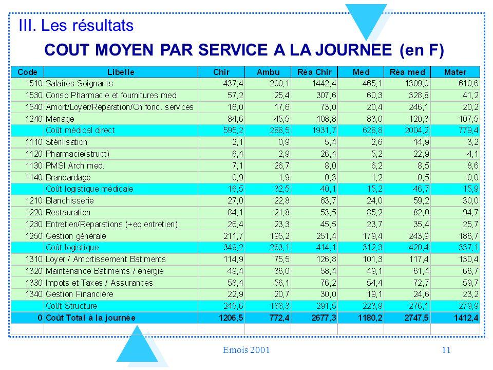 COUT MOYEN PAR SERVICE A LA JOURNEE (en F)