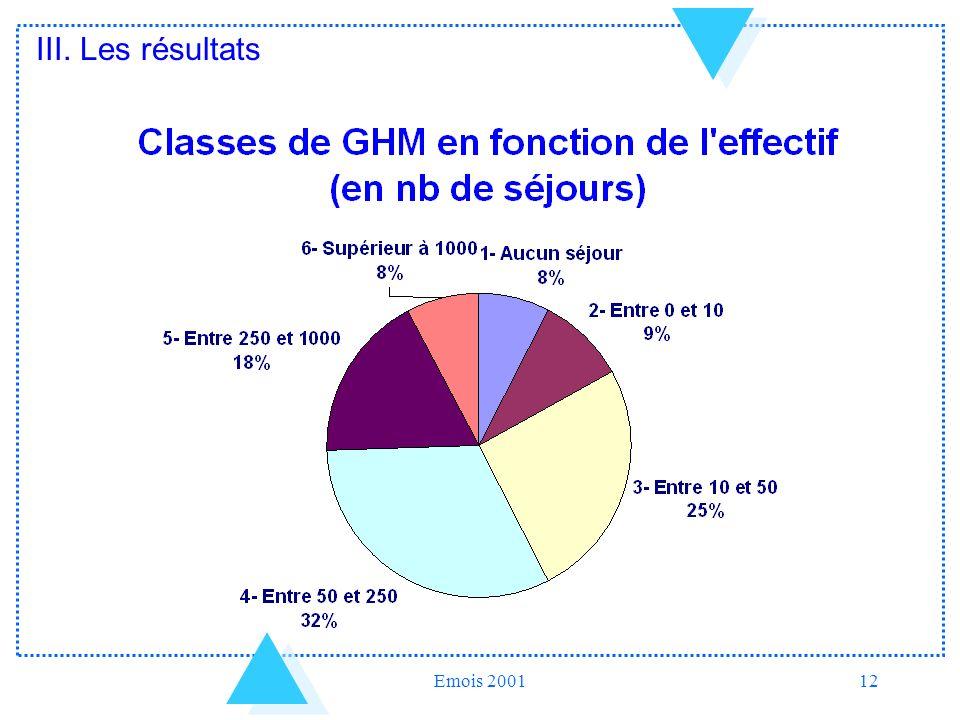 III. Les résultats Emois 2001