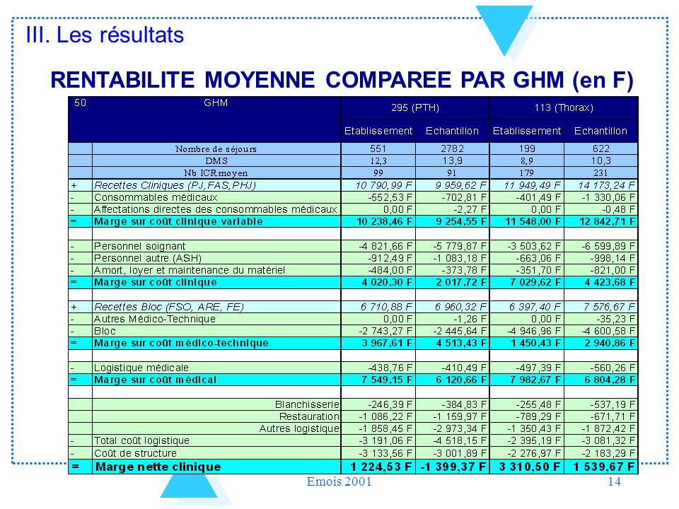 RENTABILITE MOYENNE COMPAREE PAR GHM (en F)