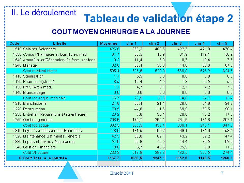 Tableau de validation étape 2 COUT MOYEN CHIRURGIE A LA JOURNEE