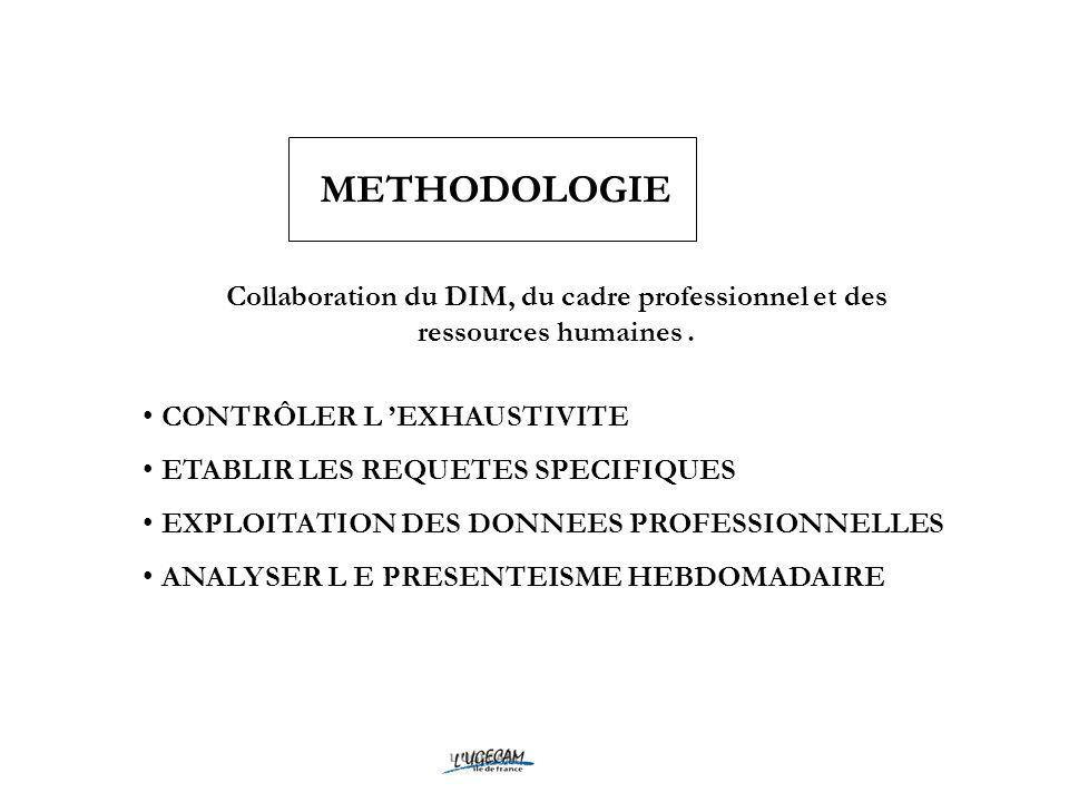 METHODOLOGIECollaboration du DIM, du cadre professionnel et des ressources humaines . CONTRÔLER L 'EXHAUSTIVITE.