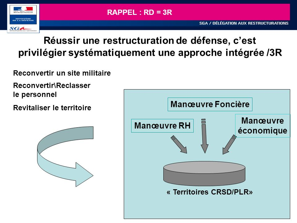 RAPPEL : RD = 3R Réussir une restructuration de défense, c'est privilégier systématiquement une approche intégrée /3R.