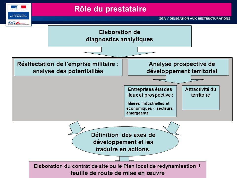 Rôle du prestataire Elaboration de diagnostics analytiques