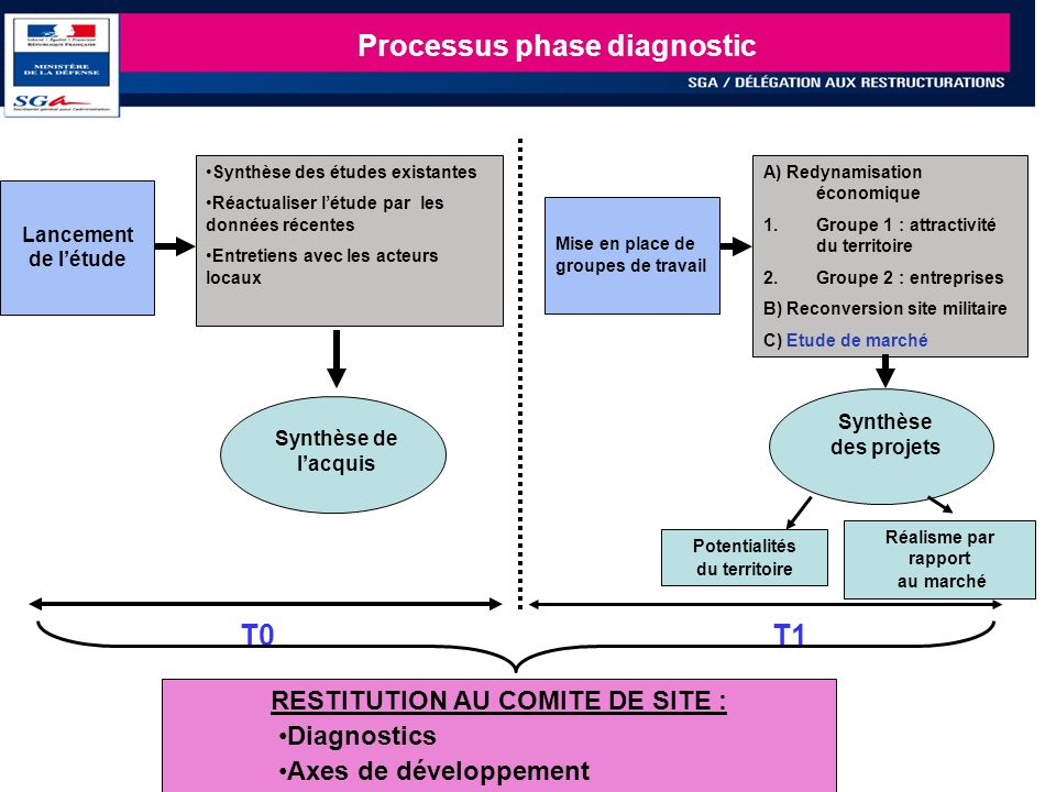 Processus phase diagnostic RESTITUTION AU COMITE DE SITE :