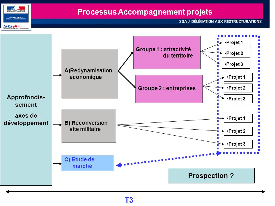 Processus Accompagnement projets
