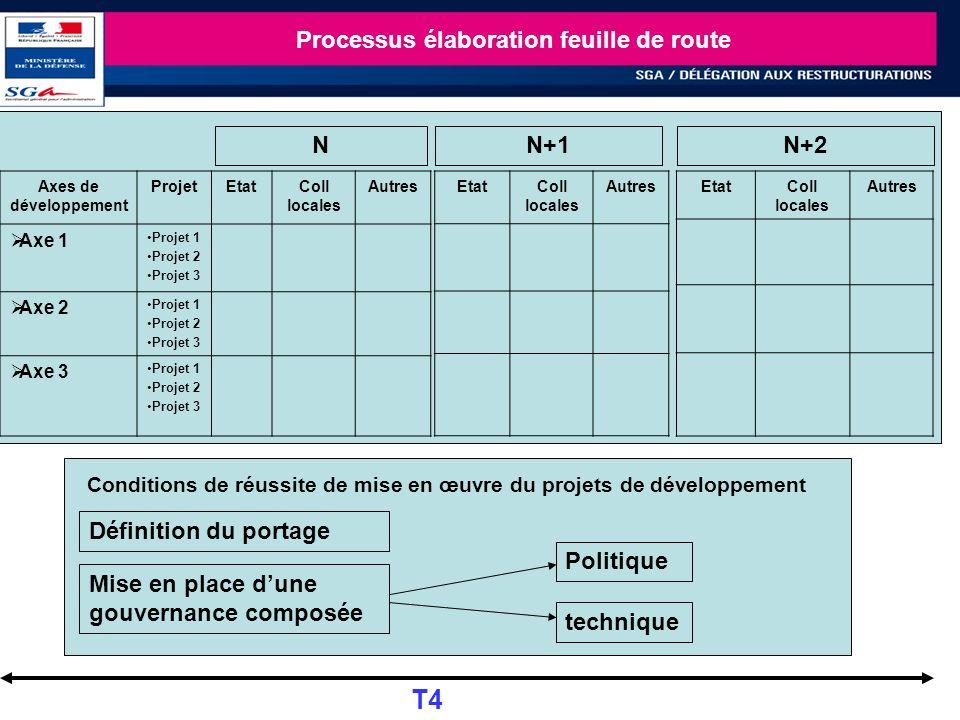 T4 Processus élaboration feuille de route N N+1 N+2