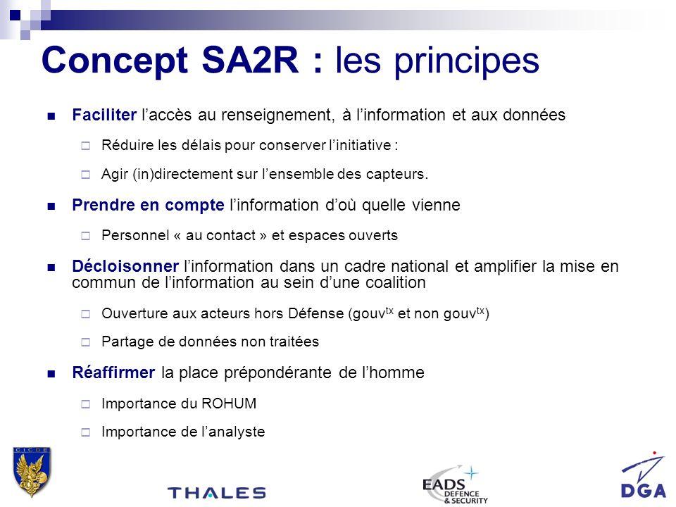 Concept SA2R : les principes