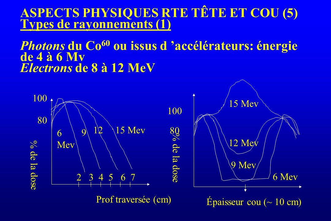 ASPECTS PHYSIQUES RTE TÊTE ET COU (5) Types de rayonnements (1) Photons du Co60 ou issus d 'accélérateurs: énergie de 4 à 6 Mv Electrons de 8 à 12 MeV