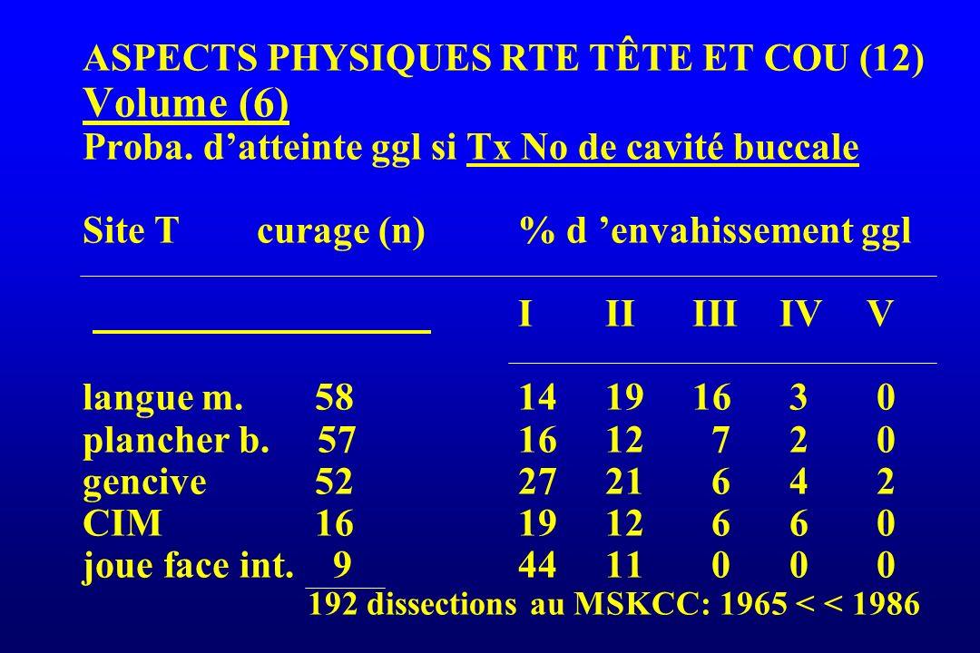 ASPECTS PHYSIQUES RTE TÊTE ET COU (12) Volume (6) Proba