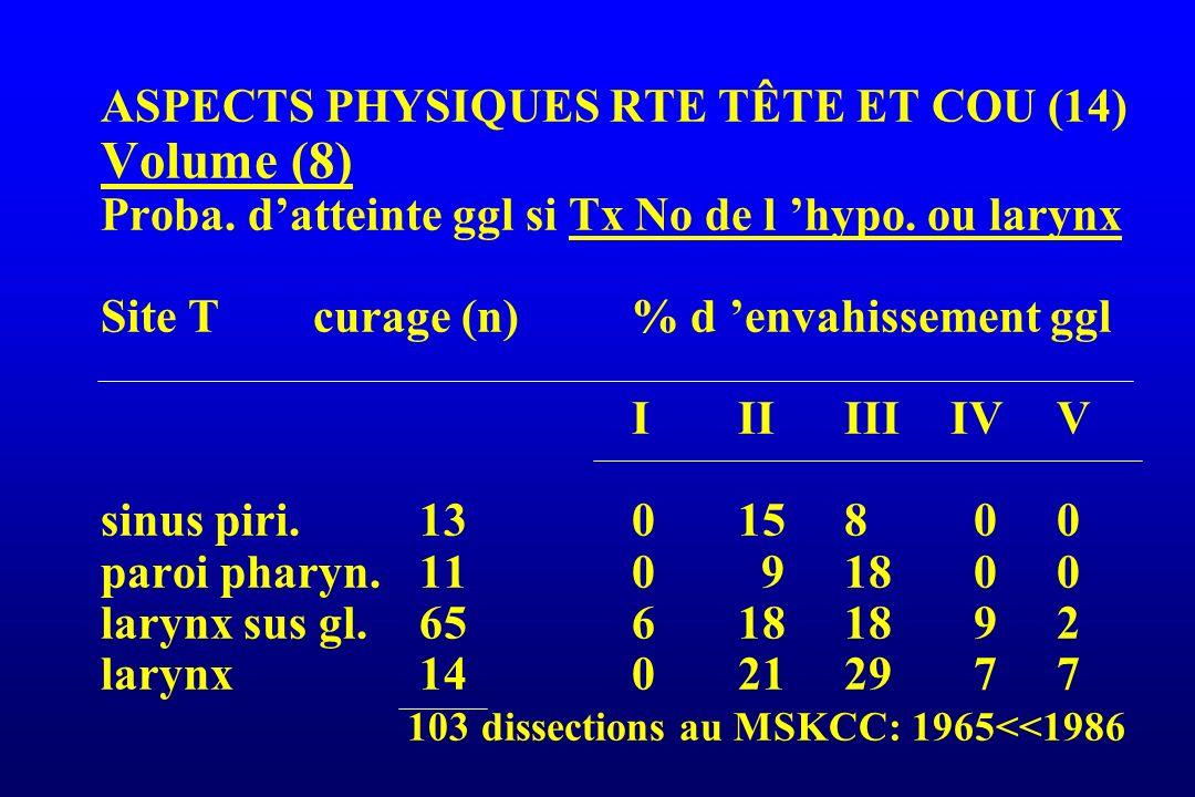 ASPECTS PHYSIQUES RTE TÊTE ET COU (14) Volume (8) Proba