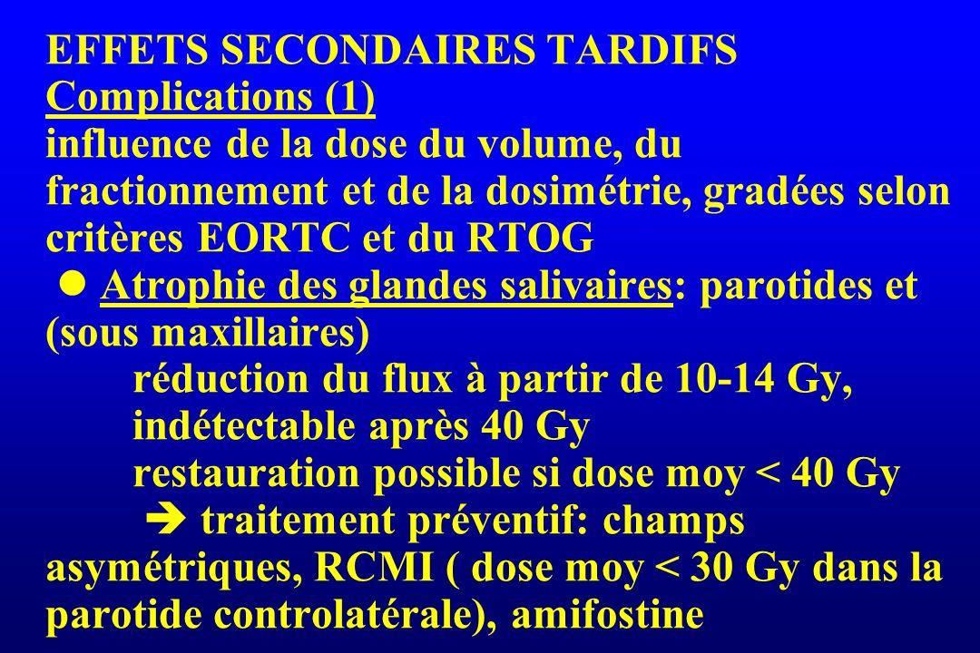 EFFETS SECONDAIRES TARDIFS Complications (1) influence de la dose du volume, du fractionnement et de la dosimétrie, gradées selon critères EORTC et du RTOG  Atrophie des glandes salivaires: parotides et (sous maxillaires) réduction du flux à partir de 10-14 Gy, indétectable après 40 Gy restauration possible si dose moy < 40 Gy  traitement préventif: champs asymétriques, RCMI ( dose moy < 30 Gy dans la parotide controlatérale), amifostine
