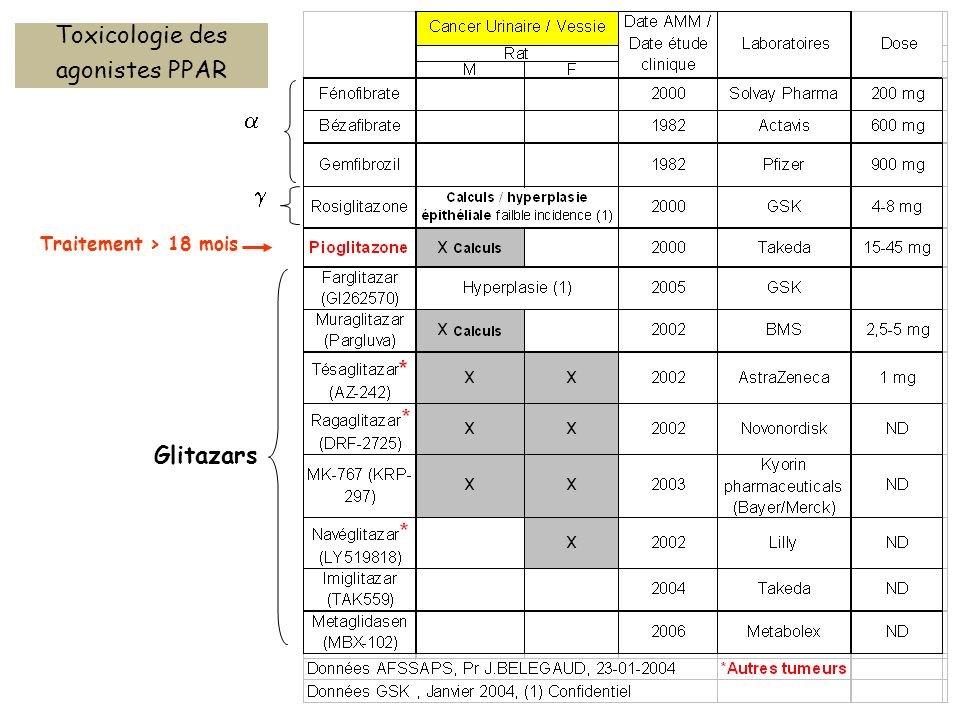 Toxicologie des agonistes PPAR   Traitement > 18 mois Glitazars