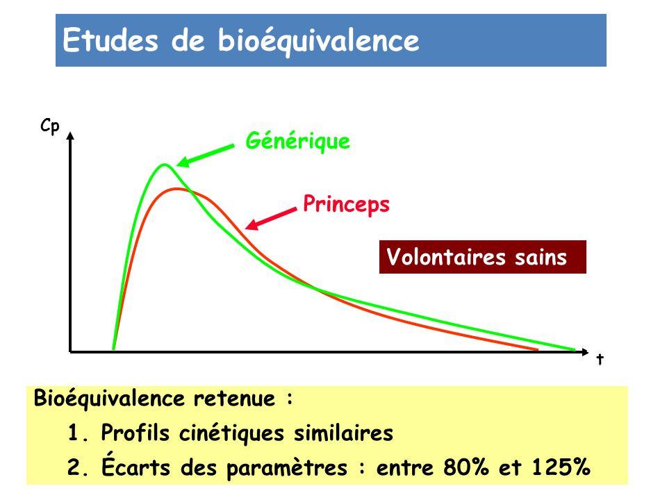 Etudes de bioéquivalence