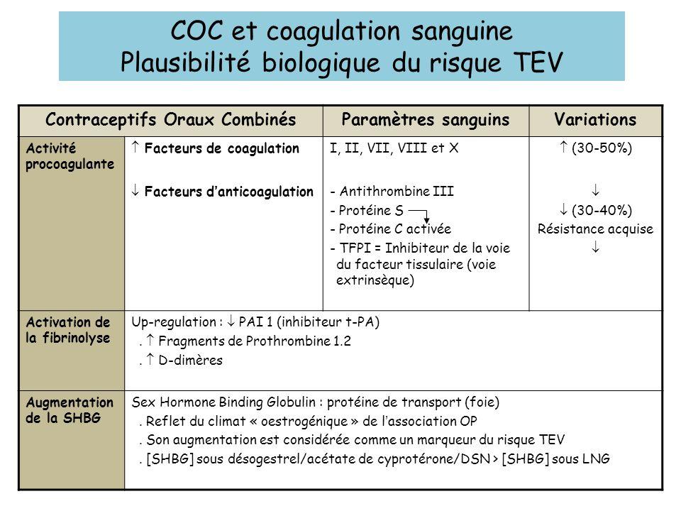 COC et coagulation sanguine Plausibilité biologique du risque TEV