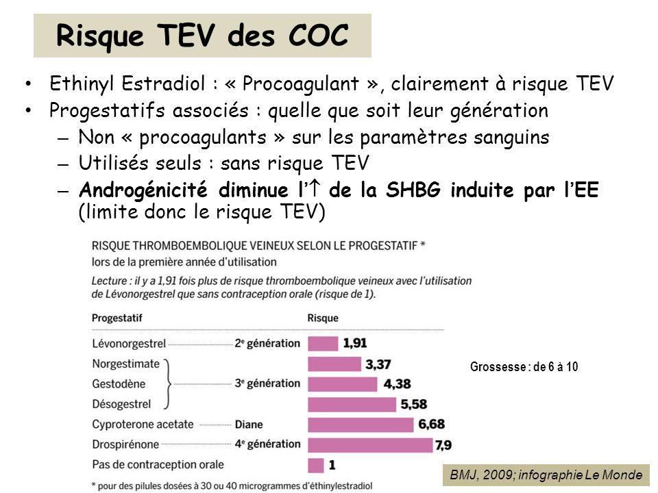 Risque TEV des COCEthinyl Estradiol : « Procoagulant », clairement à risque TEV. Progestatifs associés : quelle que soit leur génération.