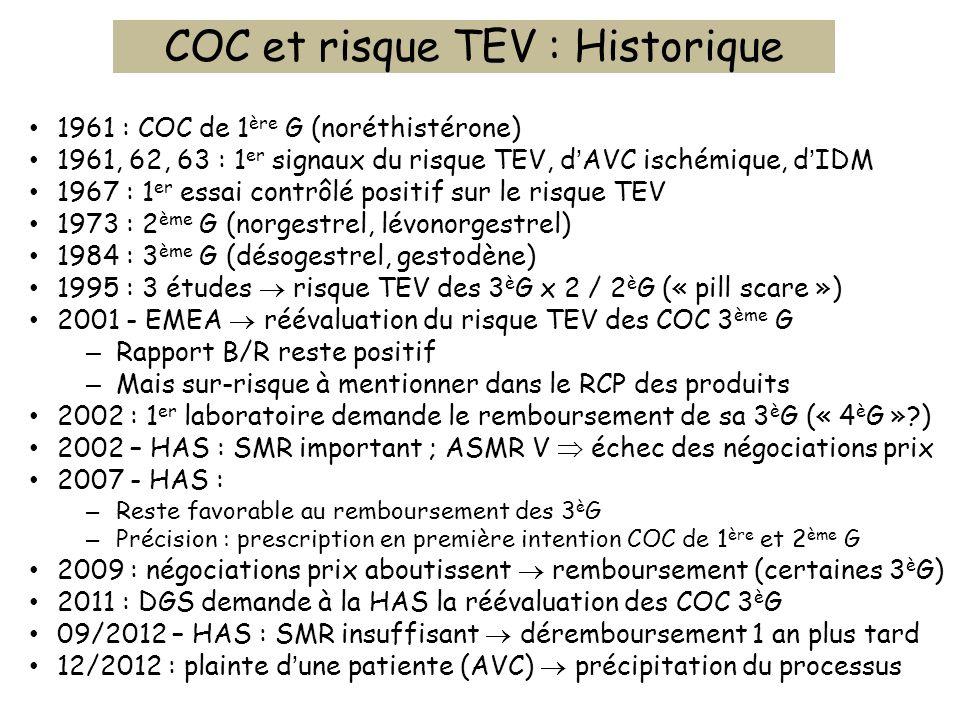 COC et risque TEV : Historique