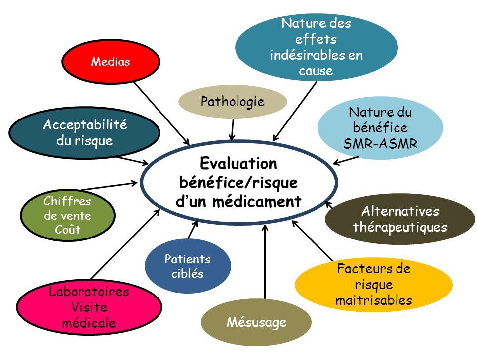 Evaluation bénéfice/risque d'un médicament