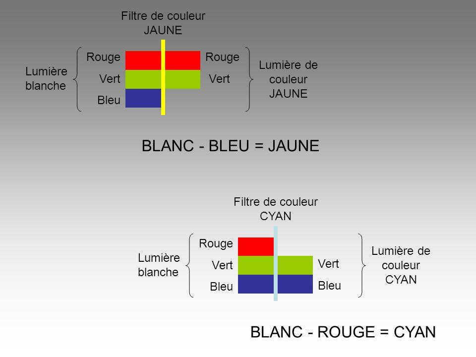 BLANC - BLEU = JAUNE BLANC - ROUGE = CYAN Filtre de couleur JAUNE