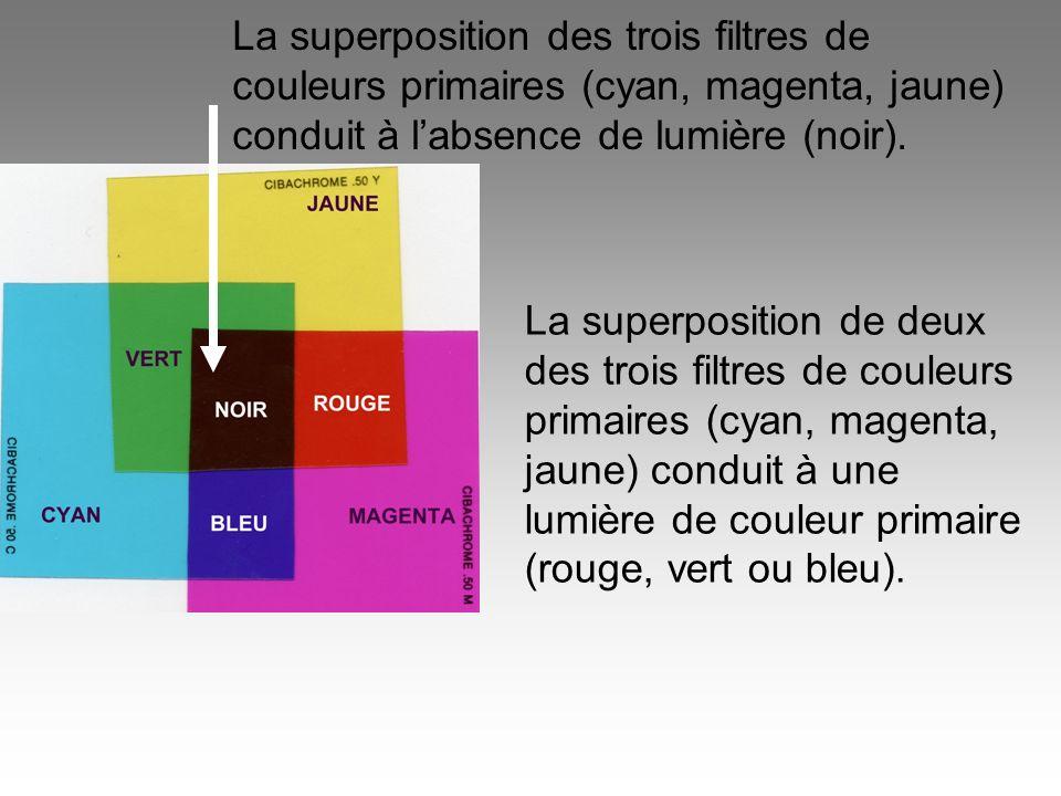 La superposition des trois filtres de couleurs primaires (cyan, magenta, jaune) conduit à l'absence de lumière (noir).