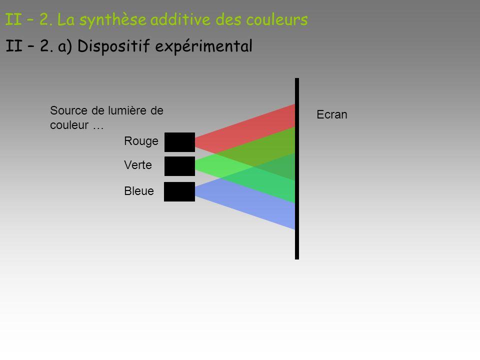 II – 2. La synthèse additive des couleurs