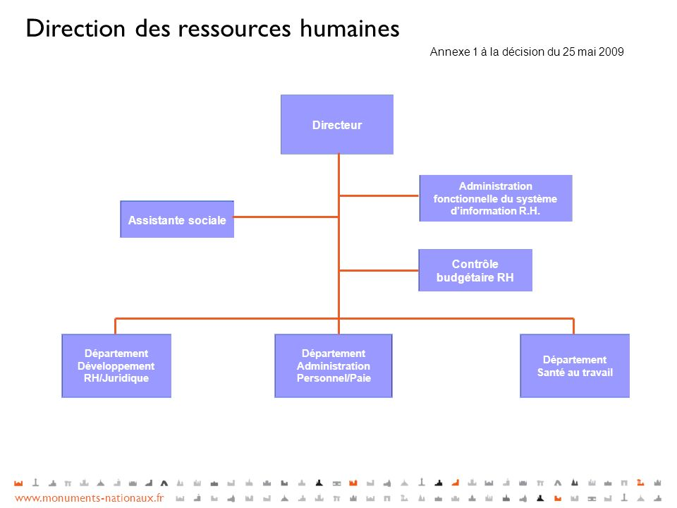 Direction des ressources humaines