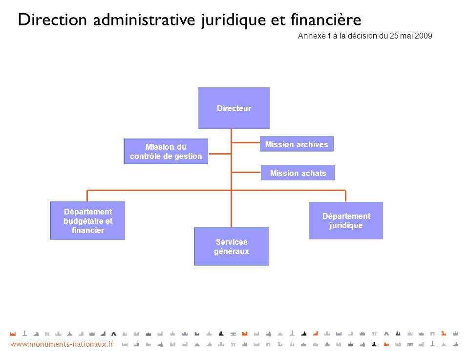 Direction administrative juridique et financière