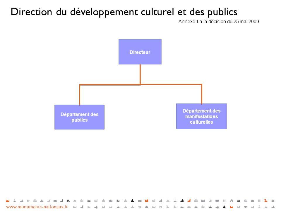 Département des publics Département des manifestations culturelles