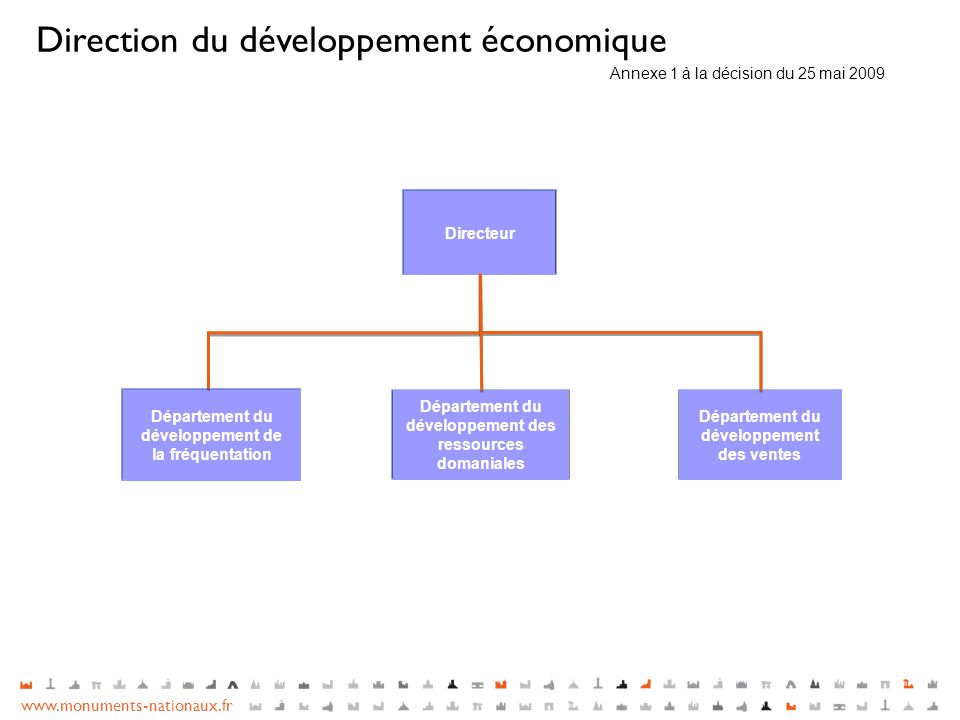 Direction du développement économique