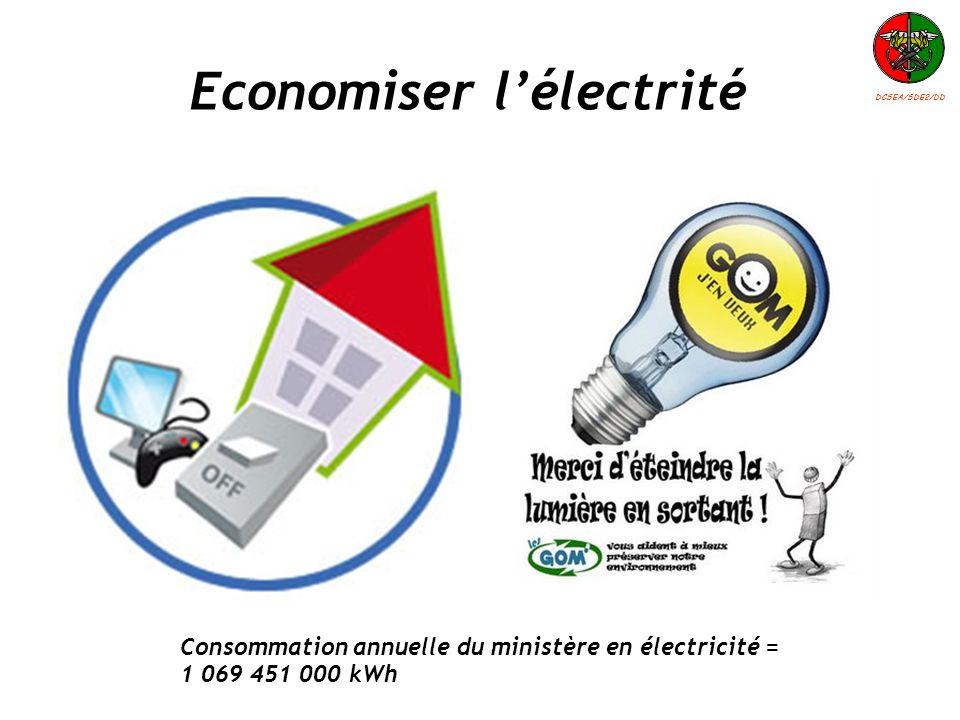 Economiser l'électrité
