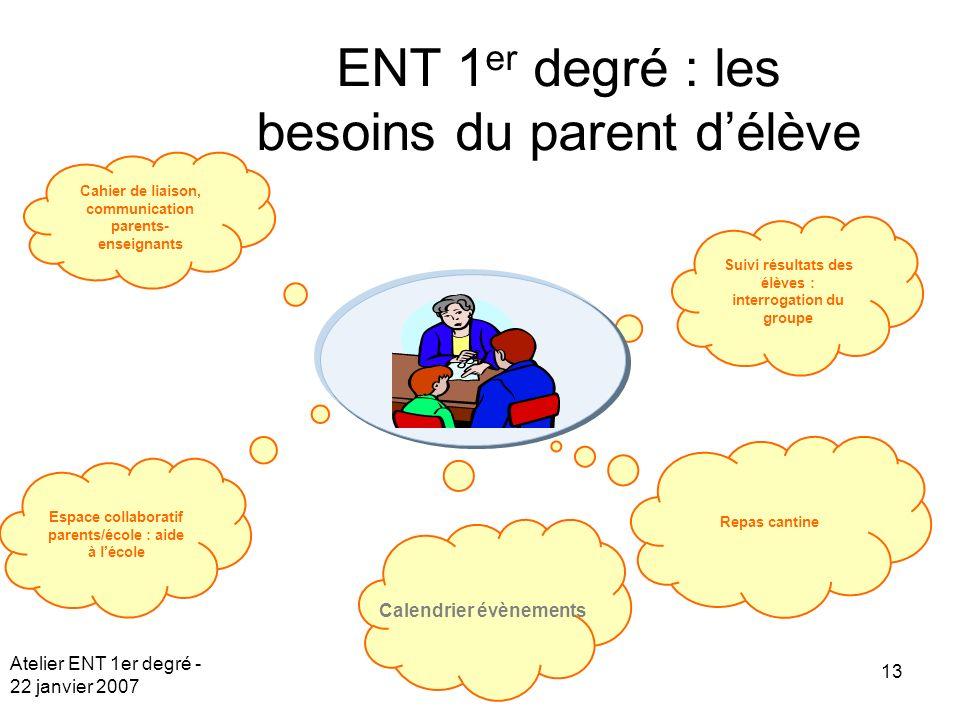 ENT 1er degré : les besoins du parent d'élève