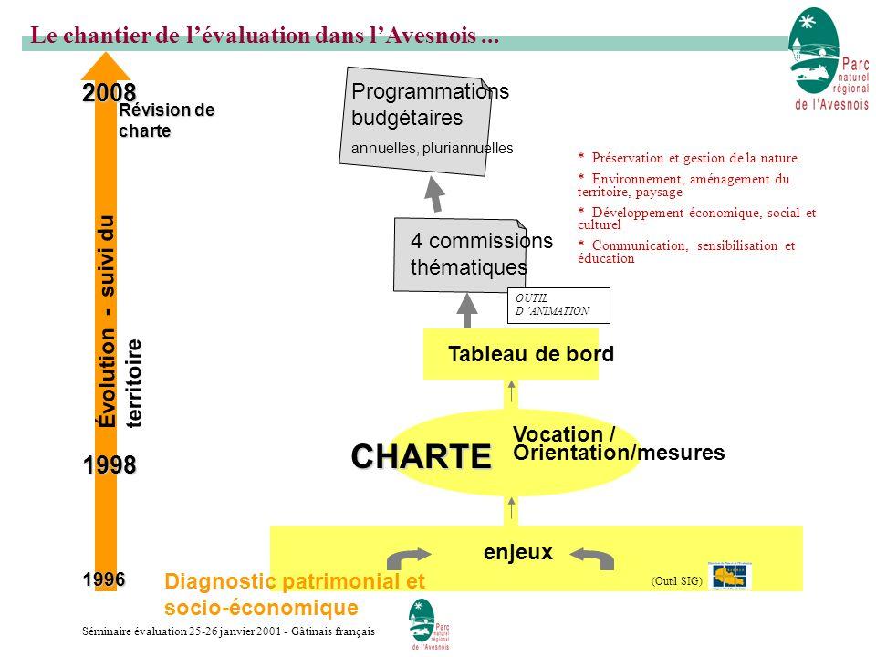 CHARTE Le chantier de l'évaluation dans l'Avesnois ... 2008 1998