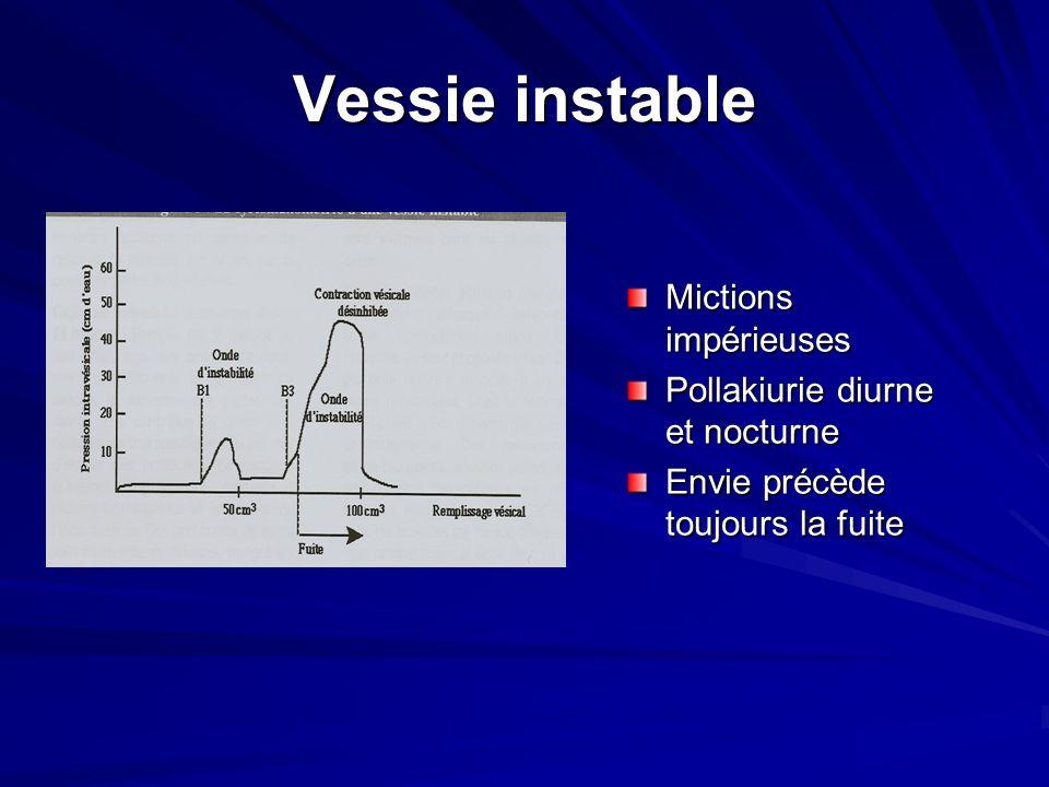 Vessie instable Mictions impérieuses Pollakiurie diurne et nocturne