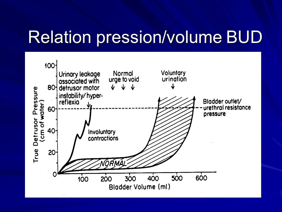 Relation pression/volume BUD