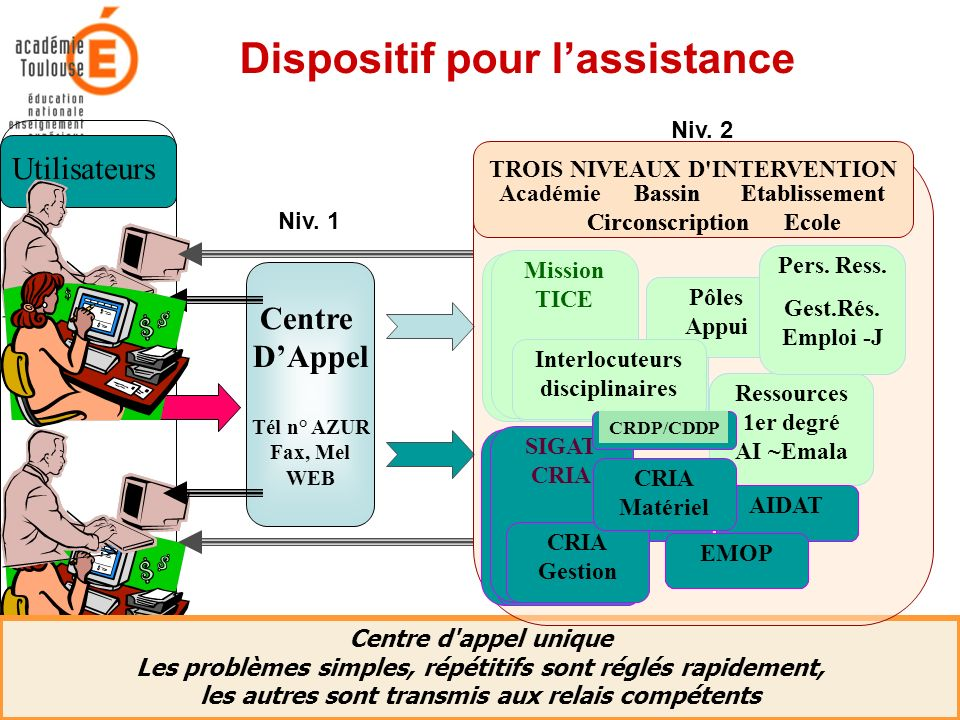 Dispositif pour l'assistance