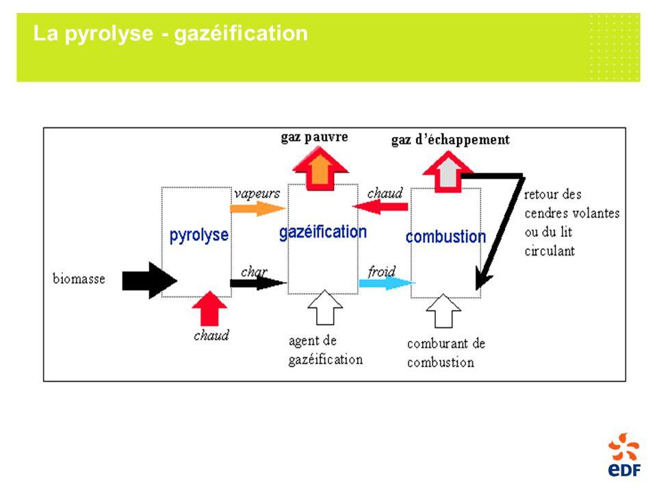 La pyrolyse - gazéification
