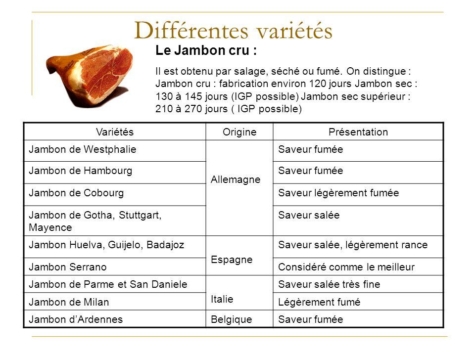 Différentes variétés Le Jambon cru :