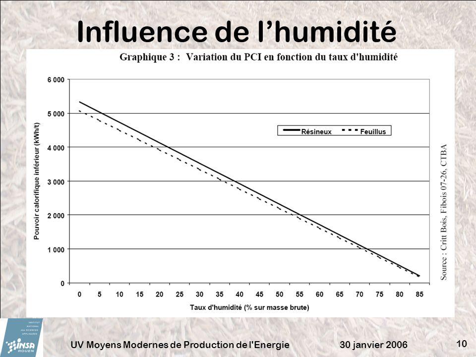 Influence de l'humidité