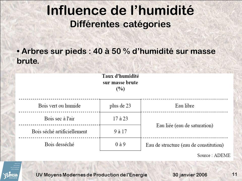 Influence de l'humidité Différentes catégories