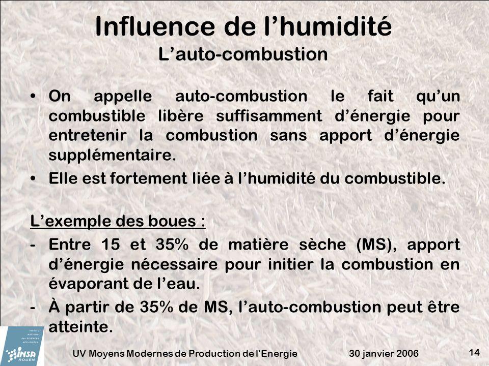 Influence de l'humidité L'auto-combustion