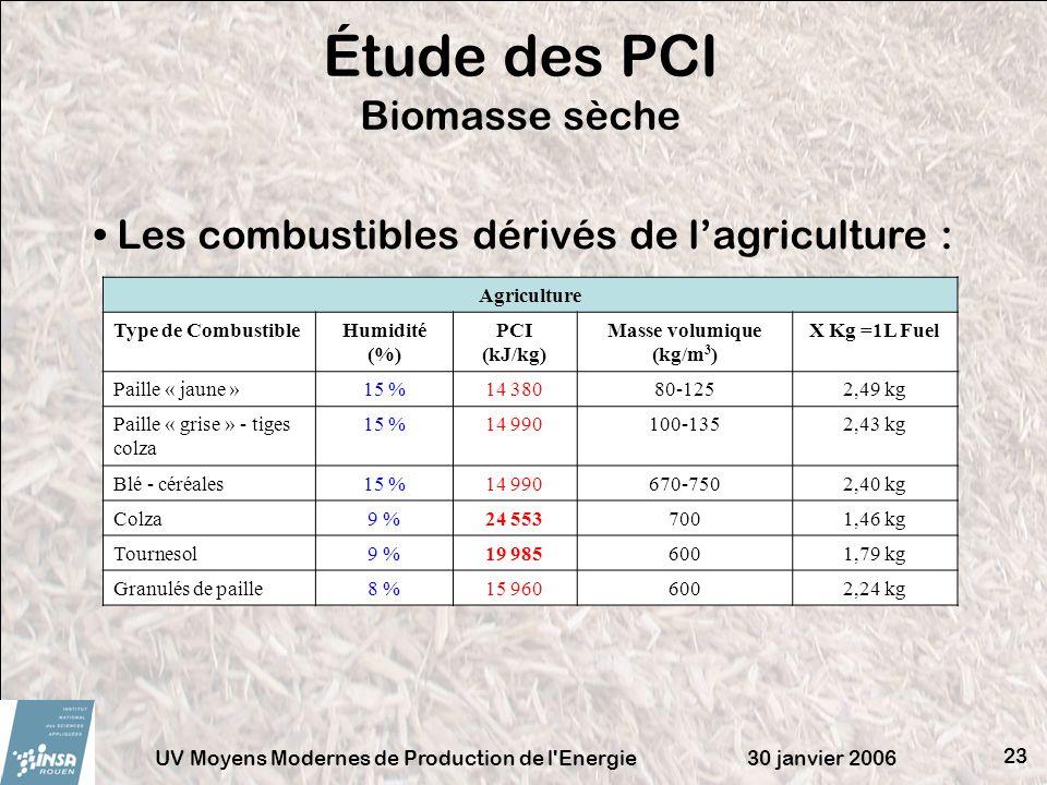 Étude des PCI Biomasse sèche