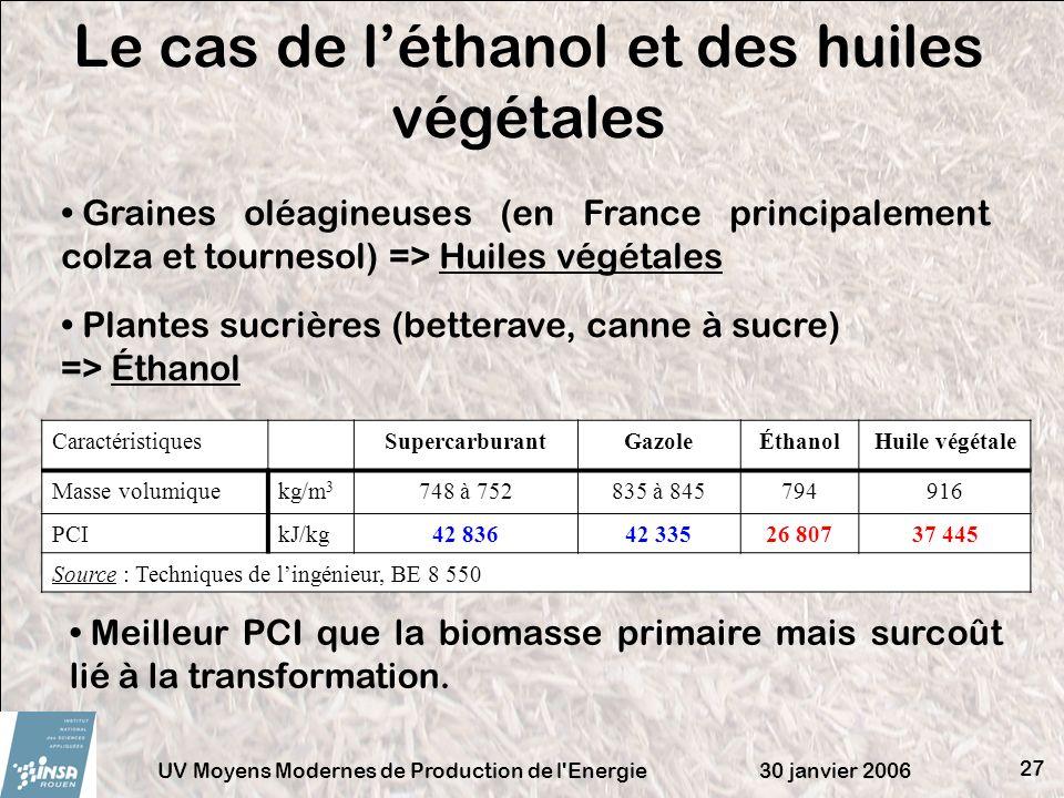 Le cas de l'éthanol et des huiles végétales