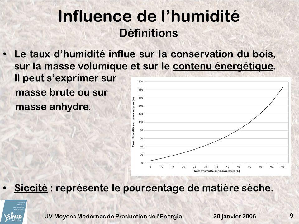 Influence de l'humidité Définitions