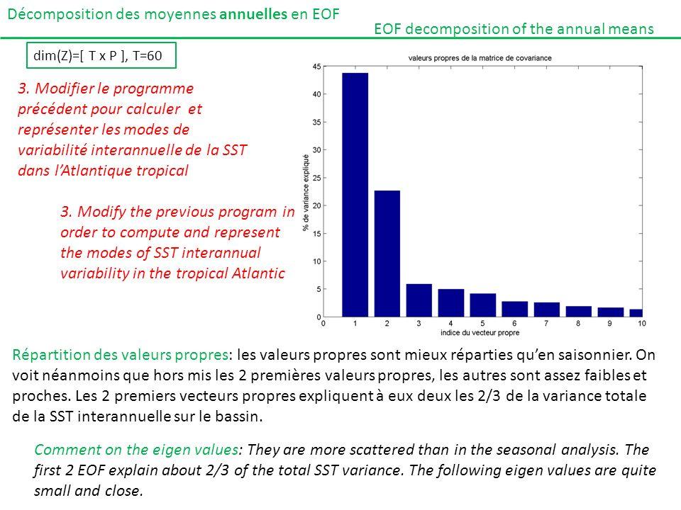 Décomposition des moyennes annuelles en EOF