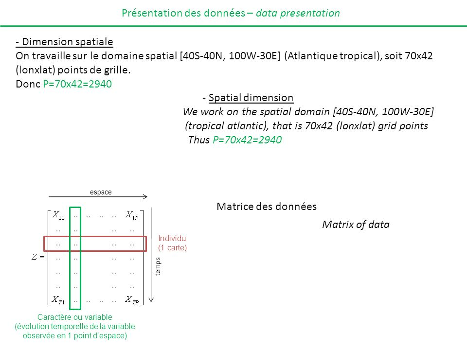 (évolution temporelle de la variable observée en 1 point d'espace)