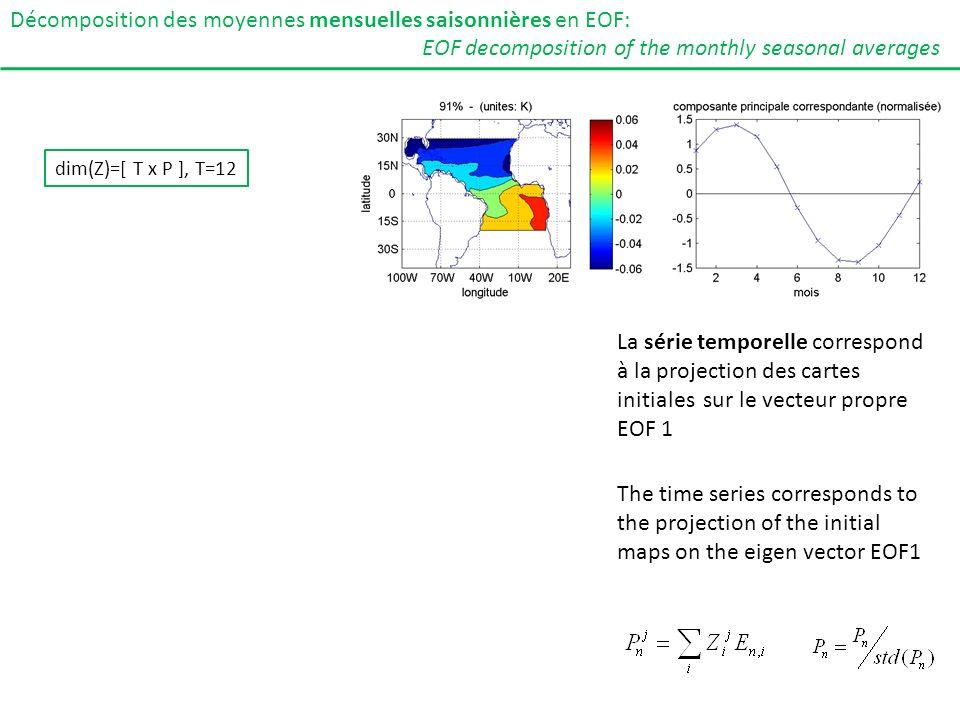 Décomposition des moyennes mensuelles saisonnières en EOF: